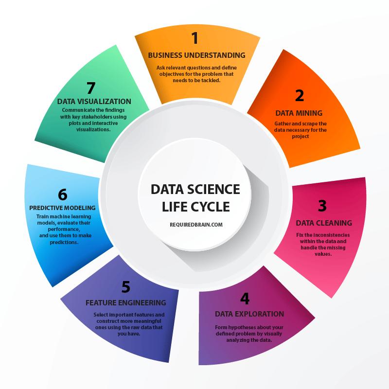 Na imagem vemos o ciclo de vida da Ciência de Dados representado de um gráfico redondo, com todas as etapas mencionadas no texto, uma de cada cor.