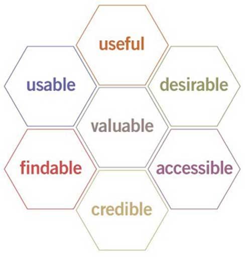 Na imagem vemos os fatores mais importantes em uma boa experiência do usuário.