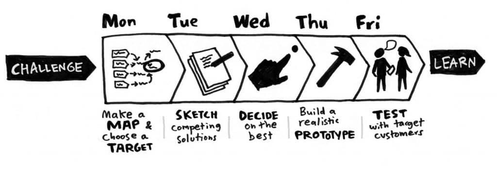 Na imagem vemos um passo a passo de como fazer o Design Sprint, como cada tarefa para cada dia da semana. Como explicado no texto abaixo.