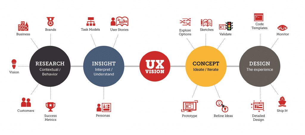 Na imagem vemos uma plano de estratégia de um UX Designer. Há cinco balões coloridos, cada um deles com uma vertente da área de UX.